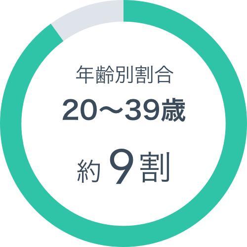 年齢別割合 20〜39歳約9割