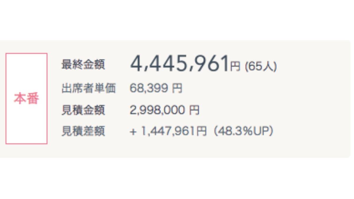 費用明細アップ例:初回見積りから1,447,961円アップ