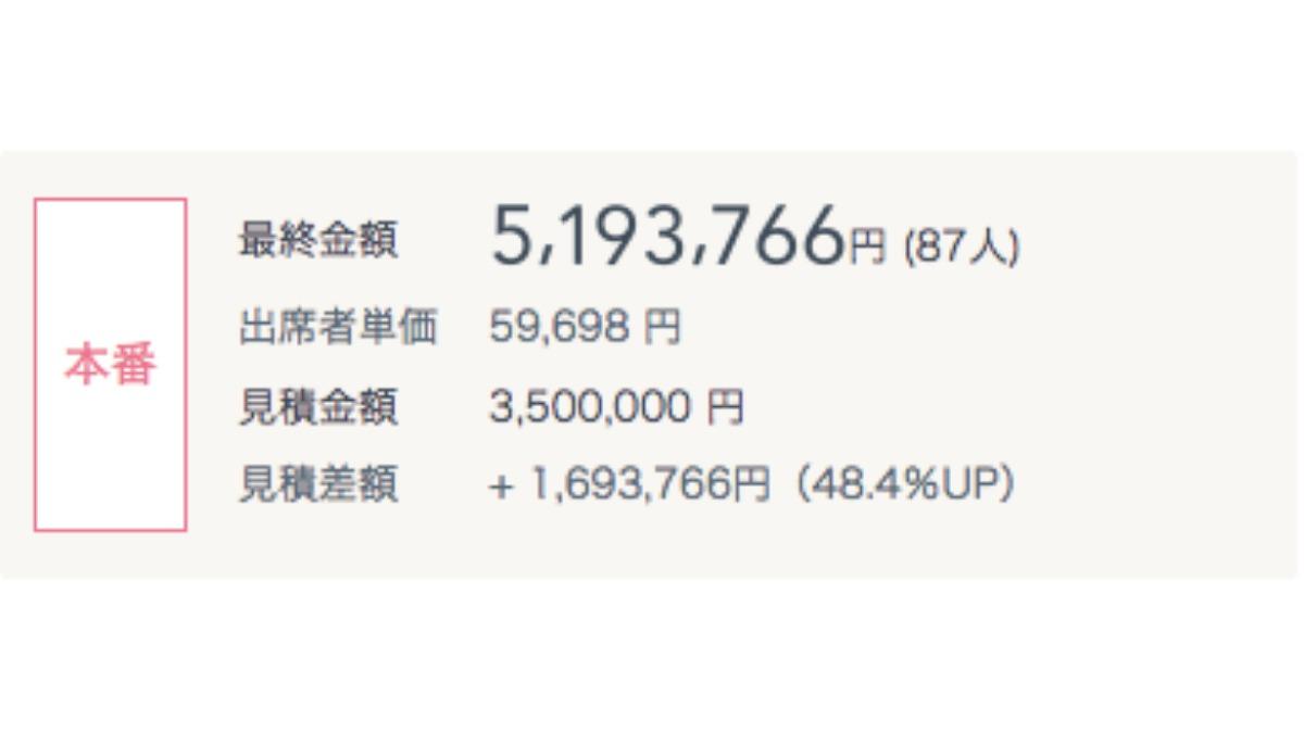 費用明細アップ例:初回見積りから1,693,766円アップ
