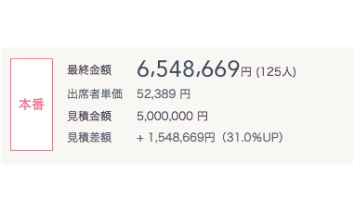 費用明細アップ例:初回見積りから1,548,669円アップ