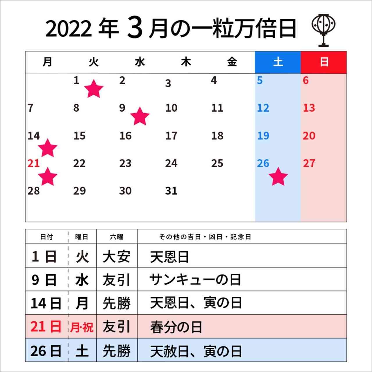 2022年3月の一粒万倍日カレンダー