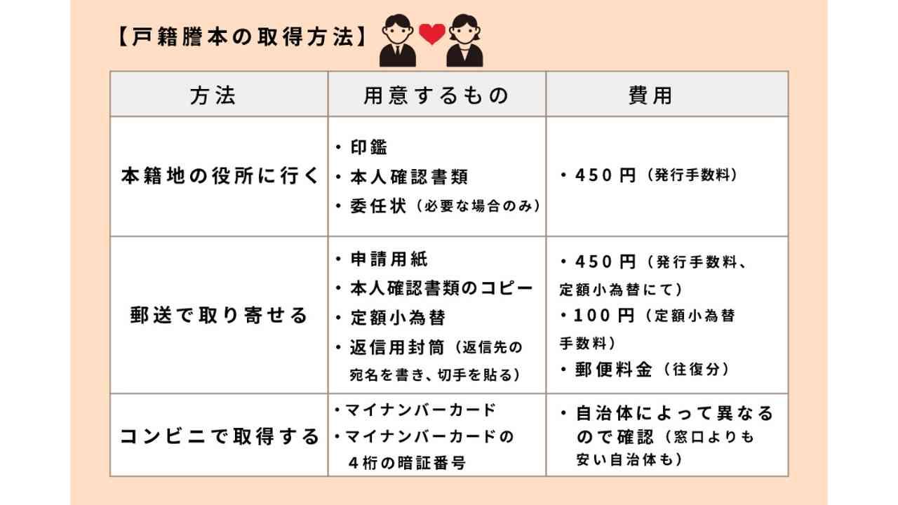 戸籍謄本の取り方と用意するもの一覧(本籍地の役所に行く・郵送での取り寄せ・コンビニ取得)
