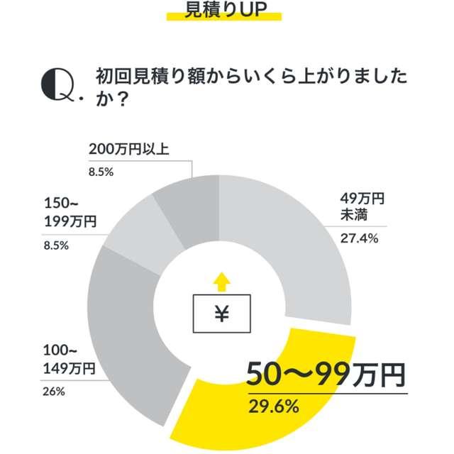 初回見積りから多くの人が50万円以上アップ