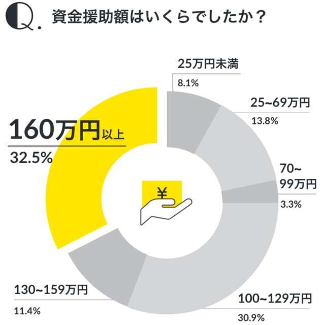 親からの資金援助約7割の人が100万円以上